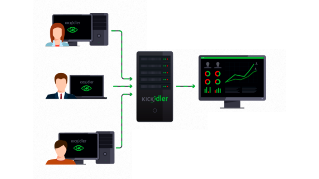 remote-access-to-employee-computer